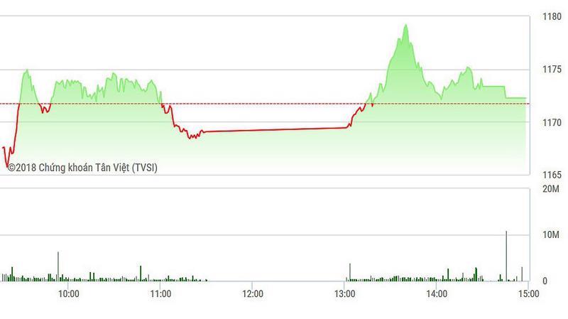 VN-Index đóng cửa hầu như mất hết mức tăng.