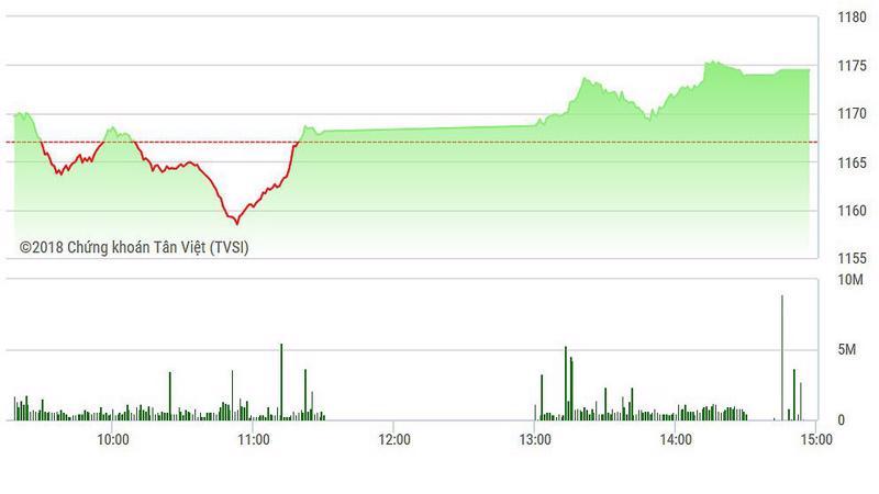 VN-Index tăng mạnh trong phiên chiều.