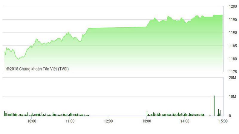 Các cổ phiếu lớn đủ mạnh để dẫn dắt VN-Index đóng cửa cao nhất trong ngày.