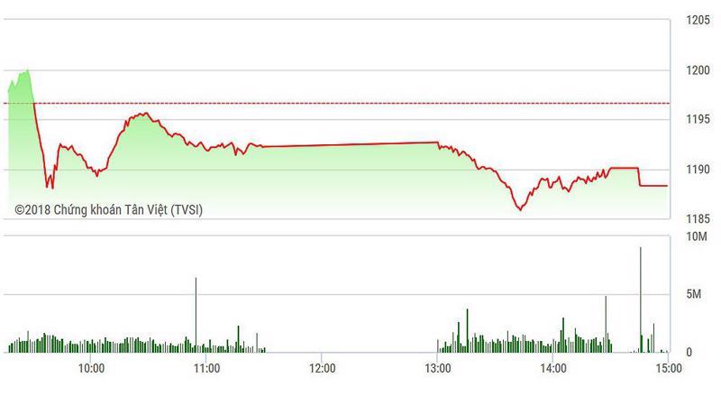 VN-Index yếu hơn trong chiều nay.
