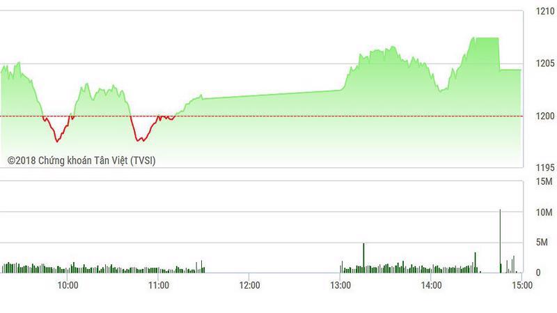 VN-Index đóng cửa lần đầu tiên trên 1200 điểm.