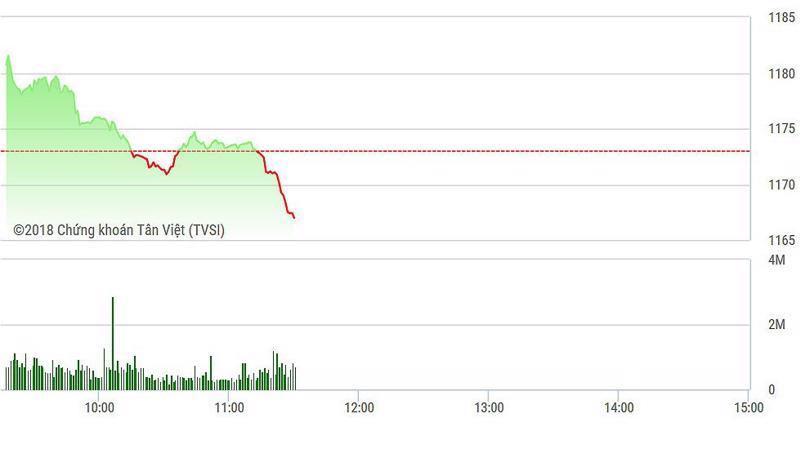 VN-Index bị ngân hàng, GAS và PLX kéo xuống trong phiên sáng.