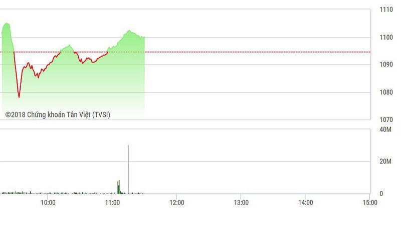 VN-Index đang tăng khá nhanh.