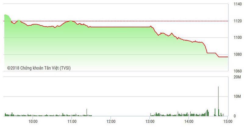 VN-Index đóng cửa ở giá thấp nhất hôm nay.