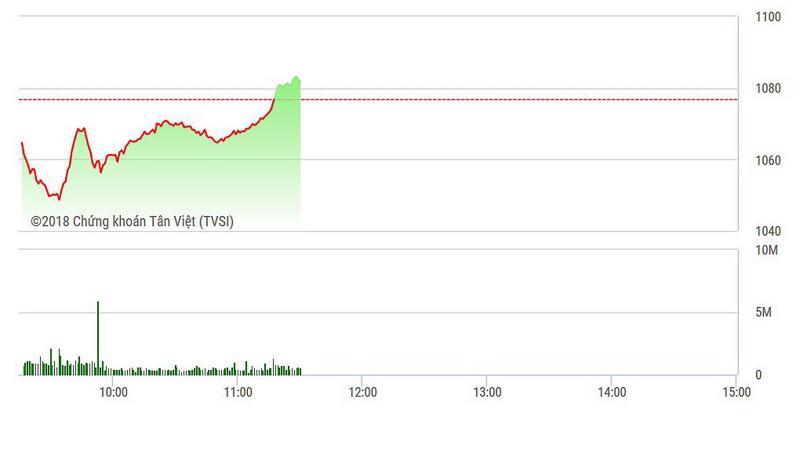 Các trụ đã kéo xanh được VN-Index.