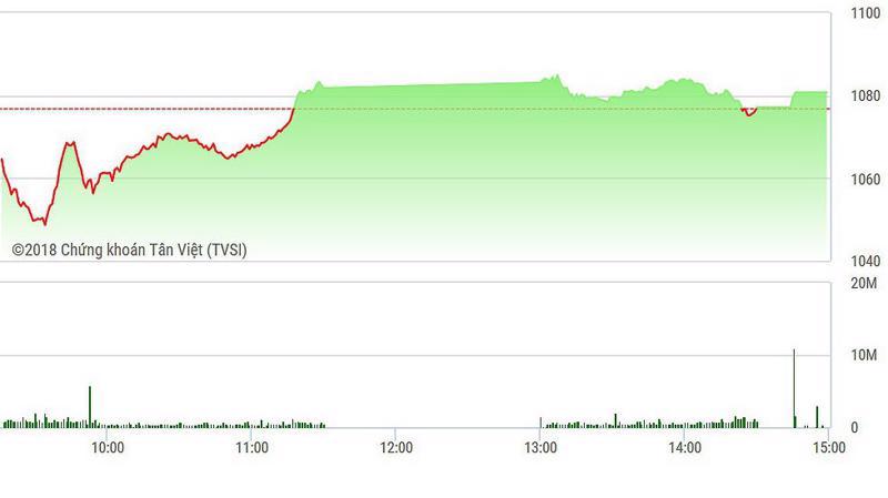 VN-Index đóng cửa duy trì được mức tăng.