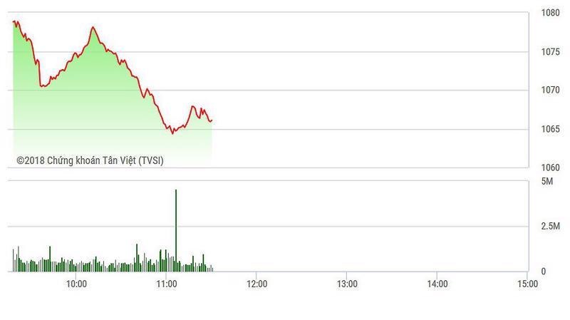 VN-Index rơi thì nhanh mà hồi thì ngắn trong phiên sáng.