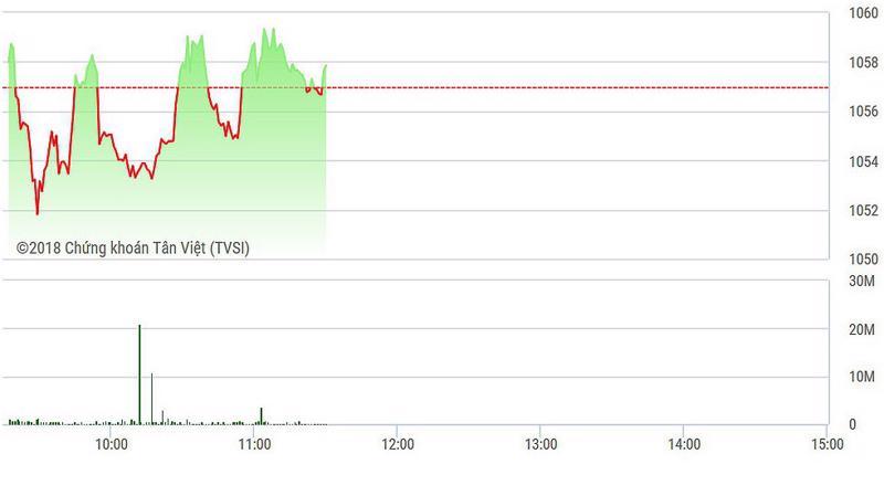 VN-Index trồi sụt nhiều trong sáng nay do cung cầu các blue-chips thiếu ổn định.