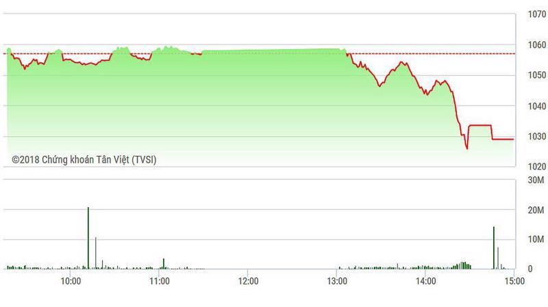 VN-Index đột ngột lao dốc mạnh chiều nay