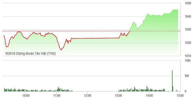 VN-Index bật mạnh nhờ cổ phiếu ngân hàng