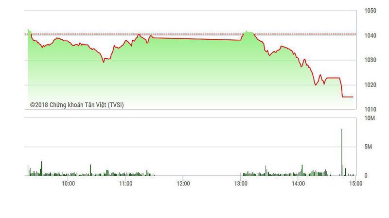 Vn-Index lao dốc mạnh chiều nay.