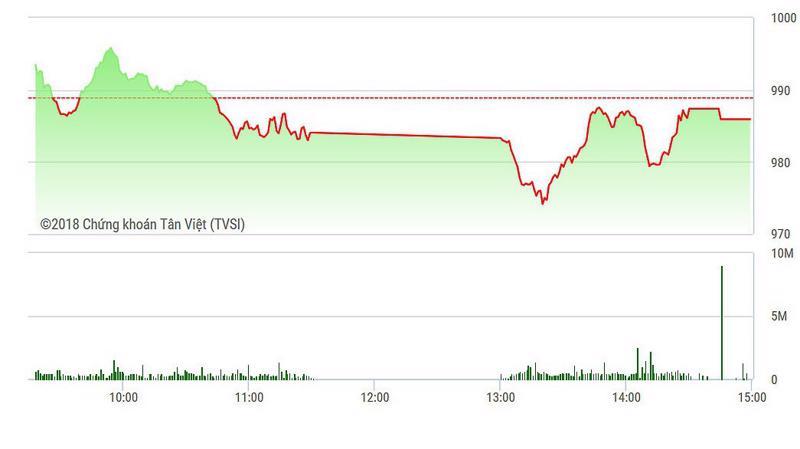 VN-Index được VHM đỡ rất tốt hôm nay.