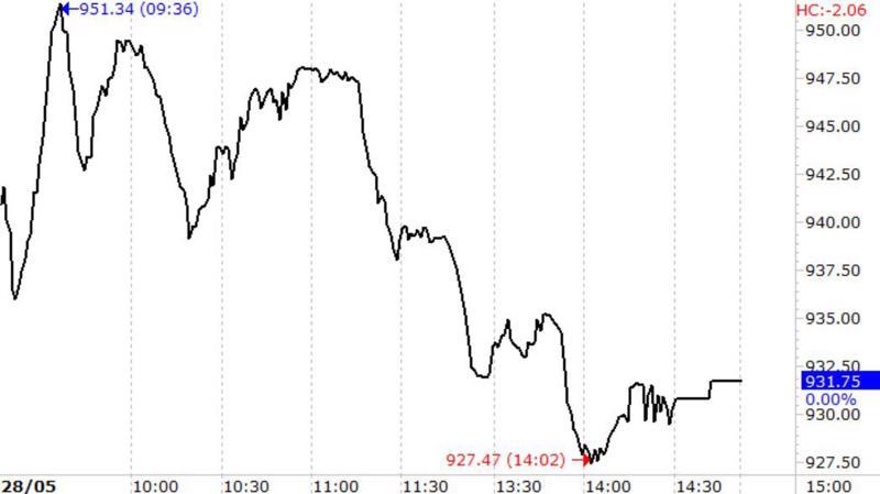 VN-Index giảm liên tục trong phiên hôm nay