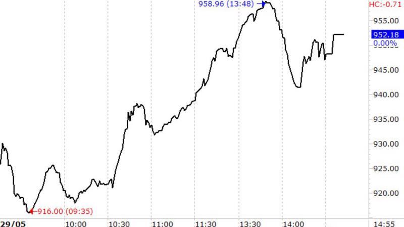 VN-Index tăng đột biến hôm nay