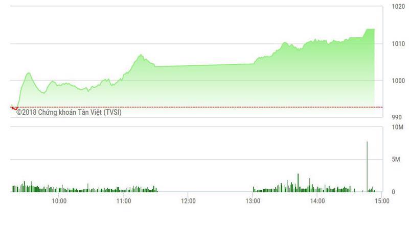 VN-Index vượt hẳn 1010 điểm lúc đông cửa.
