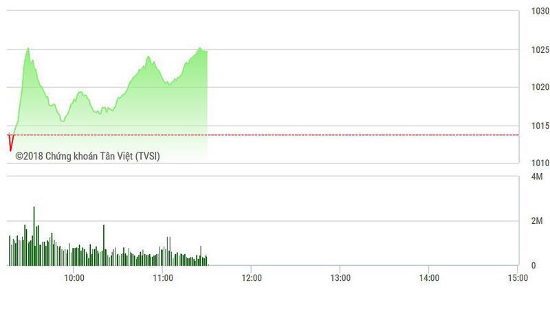 VN-Index đã bớt nóng nhưng vẫn trong đà tăng mạnh.