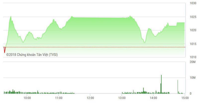 VN-Index chỉ một chút nữa là bị ép về tận tham chiều trong nhịp xả đầu phiên chiều nay.