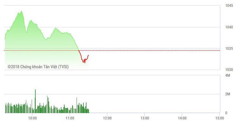 VN-Index trượt dốc nhanh từ sau 10h.