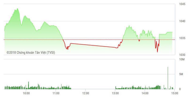 VN-Index vẫn tăng nhẹ nhờ các cổ phiếu lớn giữ nhịp.