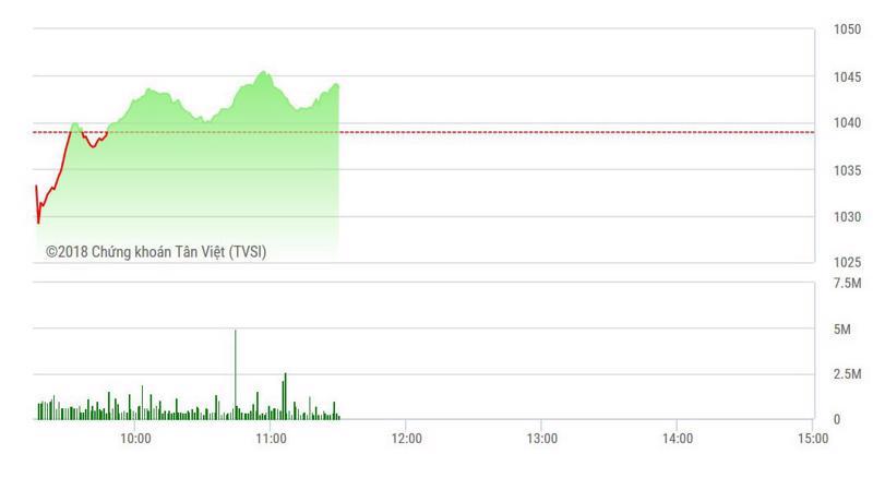 VN-Index tăng sang phiên thứ 8 liên tục.