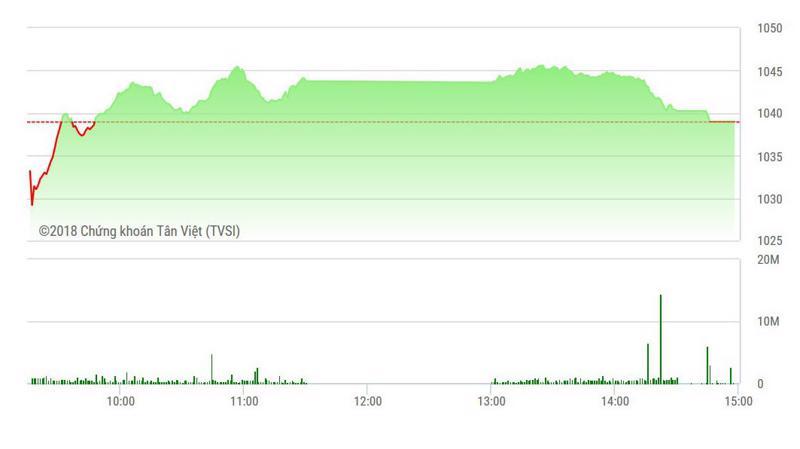 VN-Index tăng vừa đủ 0,01 điểm.