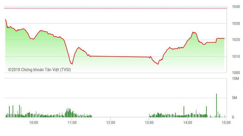 VN-Index phục hồi đáng kể ở phiên chiều.