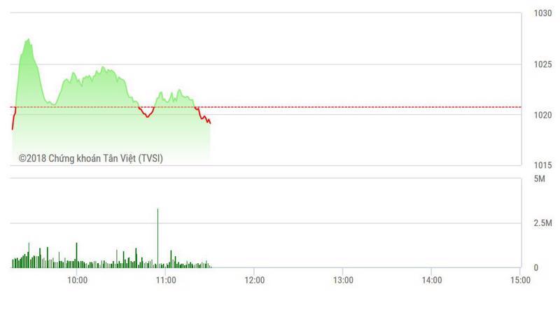 VN-Index suy yếu dần do thiếu cầu.