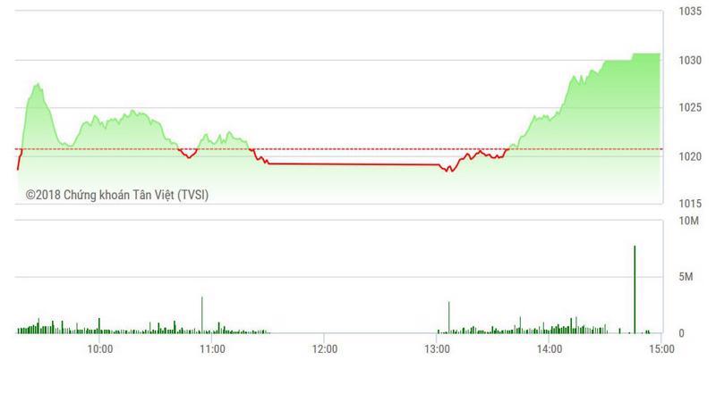 VN-Index được đẩy lên mạnh mẽ về cuối phiên.