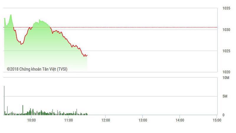 VN-Index trượt giảm rõ hơn trong nữa sau của phiên, khi sức ép tại các trụ gia tăng.