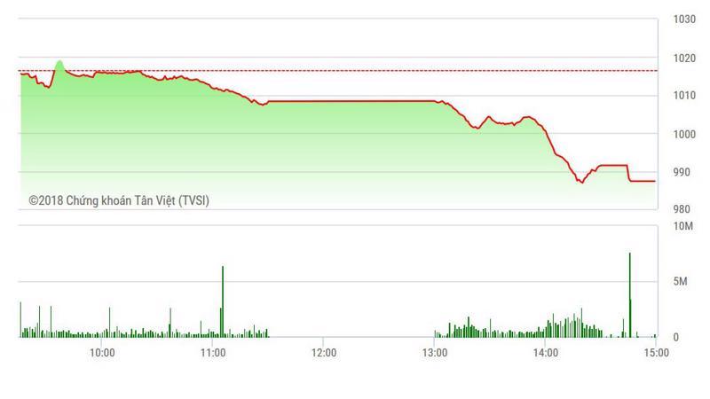 VN-Index đang hướng tới mốc 980 điểm.