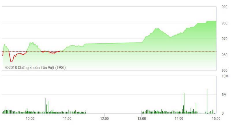 VN-Index tăng mạnh ở phiên chiều.