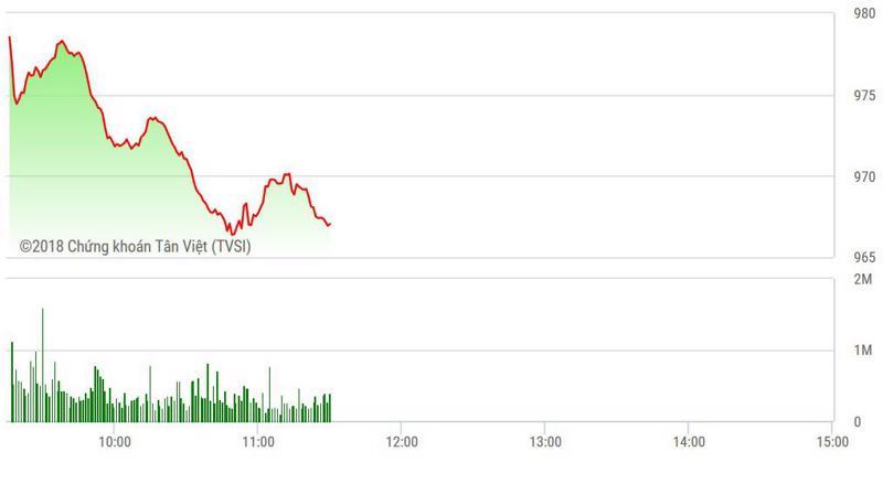 VN-Index đang lao dốc mạnh.