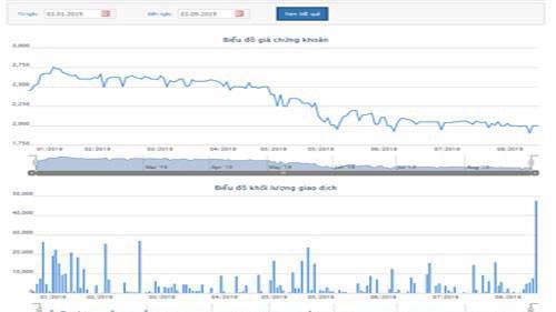 Biểu đồ giao dịch giá cổ phiếu CLG từ đầu năm đến nay - Nguồn: HOSE.