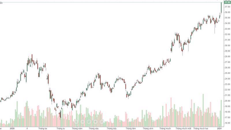 Cổ phiếu CTG giữ được đà tăng kịch trần đến hết phiên và cả nhà đầu tư nước ngoài cũng đua giá.