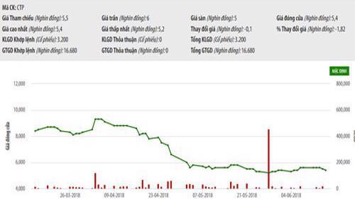 Biểu đồ giao dịch giá cổ phiếu CTP trong thời gian qua - Nguồn: HNX.