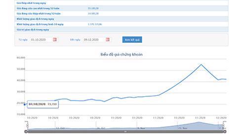 Sơ đồ giá cổ phiếu CVT từ ngày 1/10 đến nay.