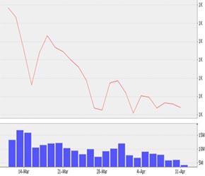 Diễn biến VN-Index trong một tháng trở lại đây.