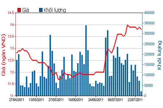 Diễn biến giao dịch của cổ phiếu STB trên HOSE trong ba tháng trở lại đây.