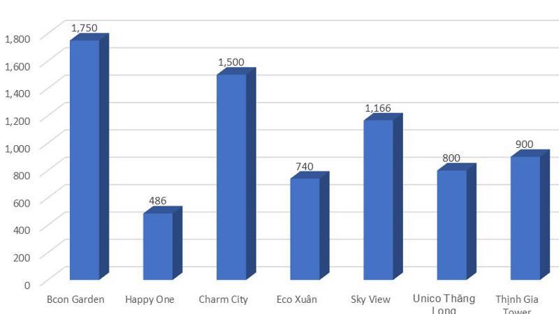 Gần 7,300 căn hộ công bố ra thị trường bất động sản Bình Dương trong 2 tháng 6 và 7/2019