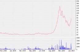 Biểu đồ diến biến giá cổ phiếu S96 từ tháng 11/2008 đến nay - Nguồn: VNDS.