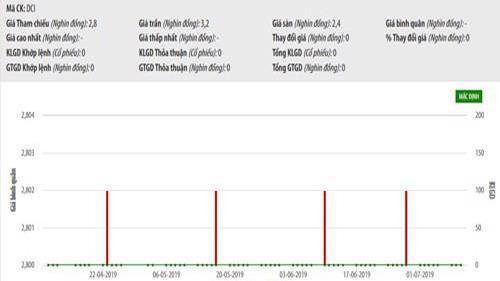Biểu đồ giao dịch giá cổ phiếu DCI trên UpCoM trong thời gian qua - Nguồn: HNX.