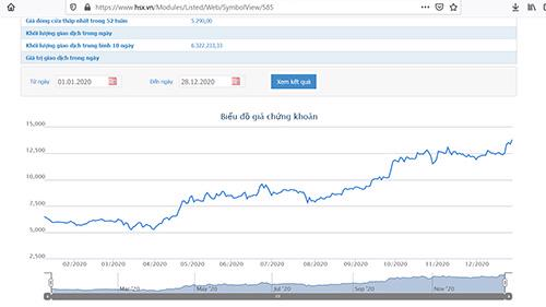 Sơ đồ giá cổ phiếu DCM từ đầu năm đến nay.