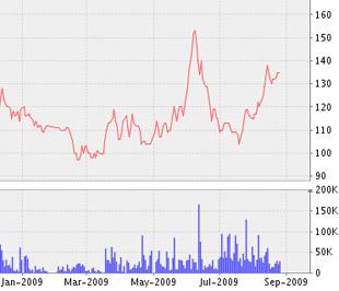 Biểu đồ diễn biến giá cổ phiếu của DHG từ đầu năm tới nay - Nguồn: VNDS.