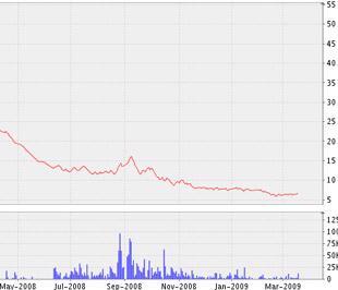 Biểu đồ diễn biến giá cổ phiếu IFS kể từ tháng 5/2008 đến nay - Nguồn ảnh: VNDS.