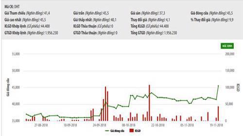 Biểu đồ giao dịch giá cổ phiếu DHT trong thời gian qua - Nguồn: HNX.