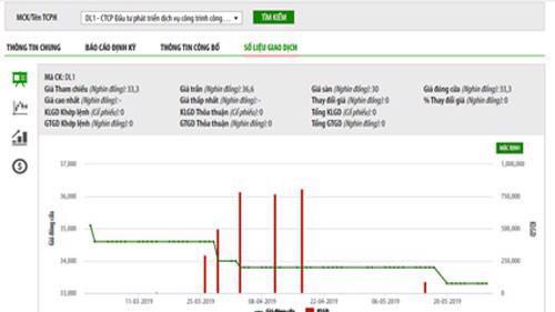 Biểu đồ giao dịch giá cổ phiếu DL1 trong thời gian qua - Nguồn: HNX.