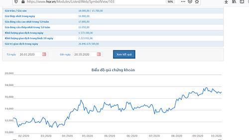 Biểu đồ giao dịch giá cổ phiếu DPM từ đầu năm đến nay - Nguồn: HOSE.