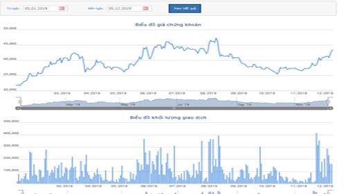 Biểu đồ giá cổ phiếu DPR từ đầu năm đến nay - Nguồn: HOSE.