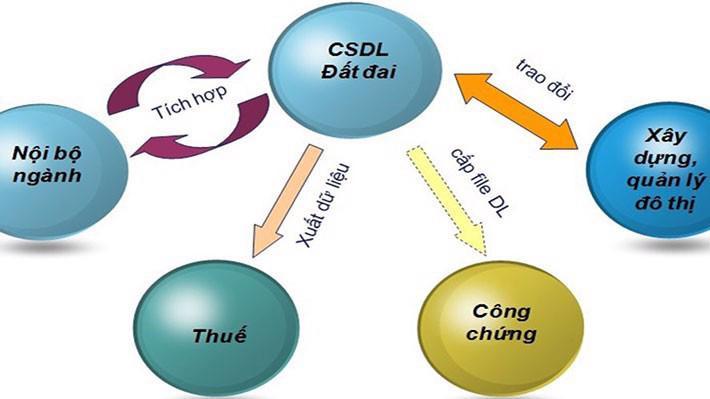 Trên thực tế, mỗi bộ hiện có các hệ thống thông tin khác nhau nhưng lại không liên thông với các bộ ngành mà chỉ chia sẻ một phần thông tin liên quan.