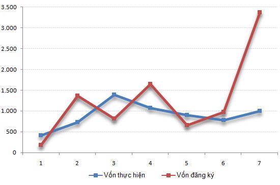Diễn biến vốn FDI đăng ký và thực hiện tại Việt Nam trong 7 tháng qua (đơn vị: triệu USD).